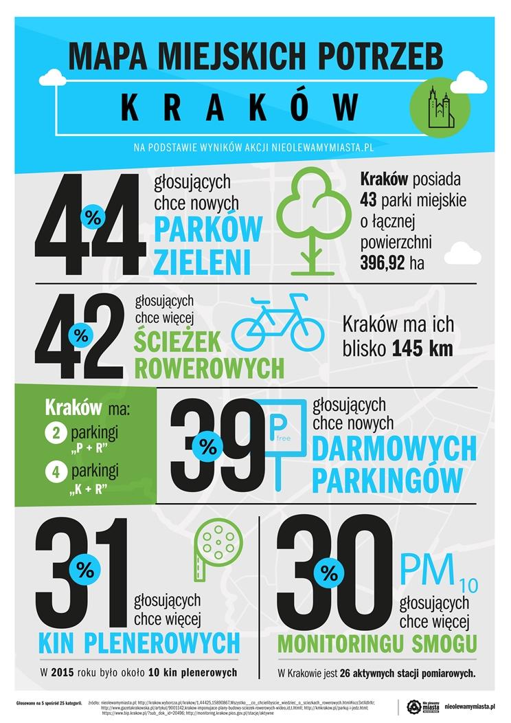 infografika_Kraków