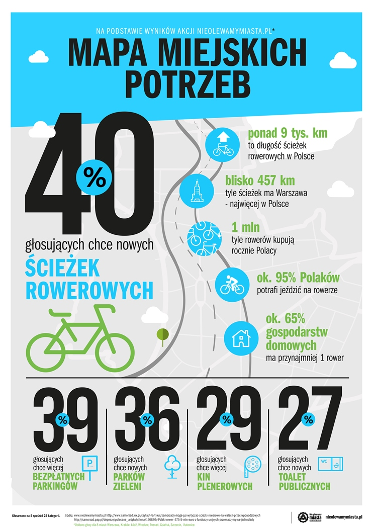infografika_Mapa miejskich potrzeb