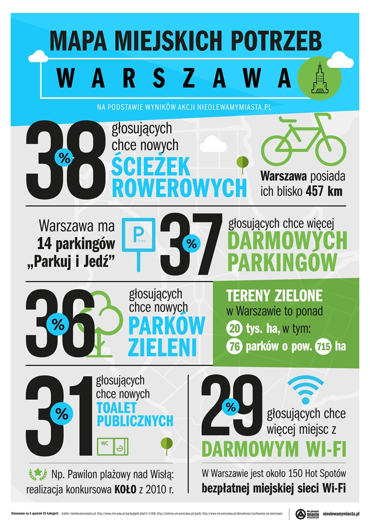 infografika_Warszawa